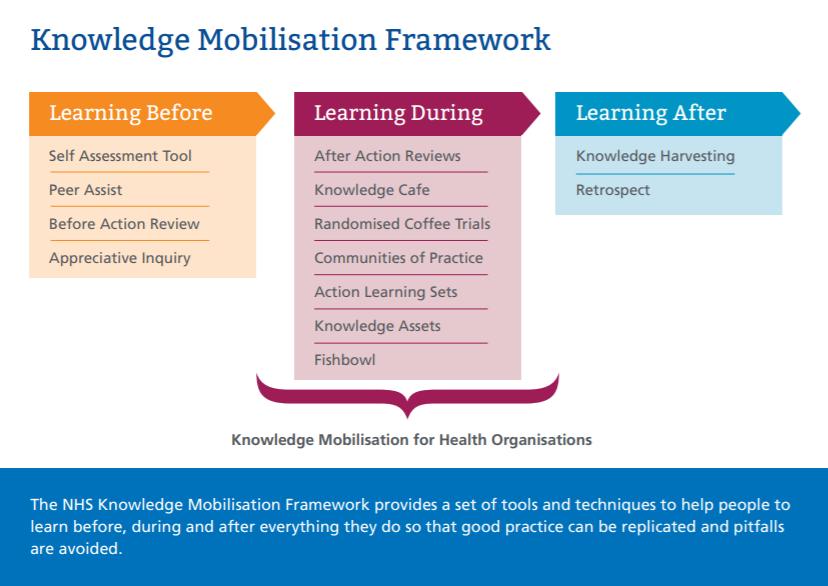 Image of the Knowledge Mobilisation Framework